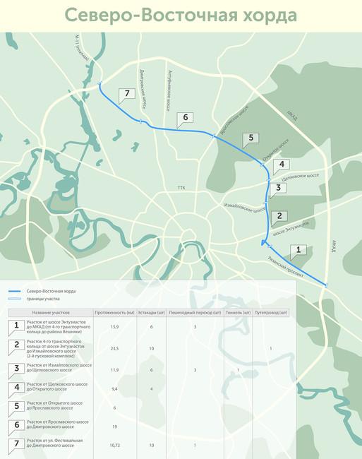 Схема прохождения Северо-Восточной хорды. Источник: stroi.mos.ru