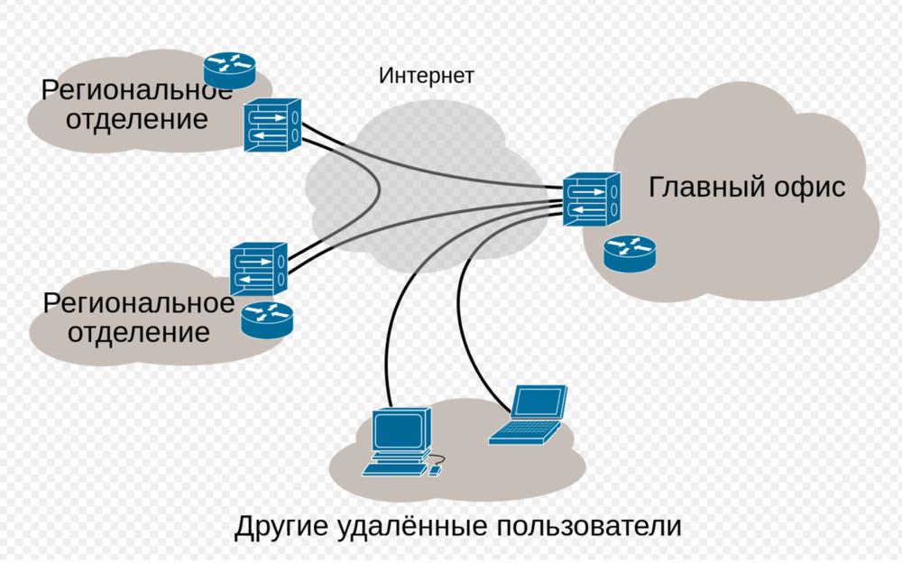 Статьи оVPN иTOR попали впятерку самых читаемых врусскоязычной Википедии