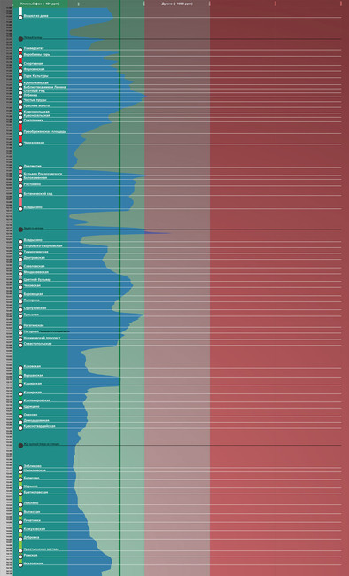 Концентрация углекислого газа. Уличный фон (400ppm), хороший уровень (700ppm) иплохой (> 1000ppm). Изисследования Виктора Борисова/ victorborisov.livejournal.com