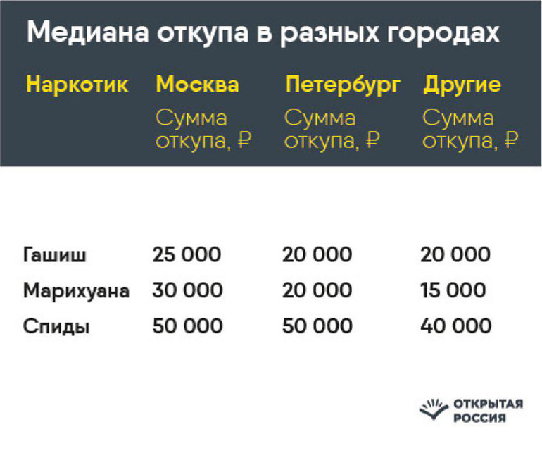 цены на наркотики в россии цена