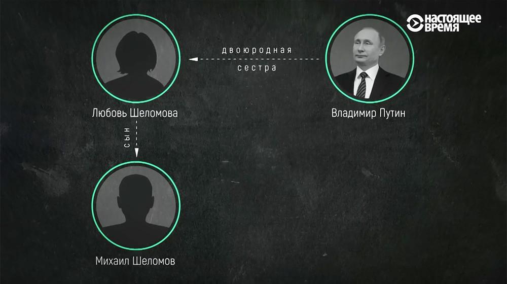 Двоюродный племянник Путина в2016 году получал доход в5,5 млн рублей вдень