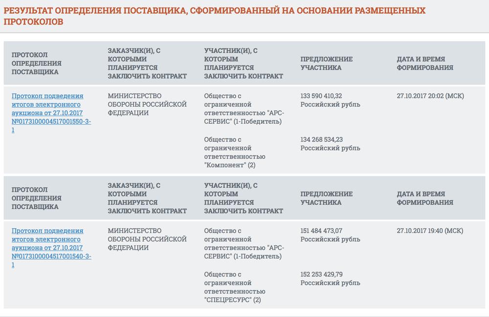 Скриншоты результатов конкурса Минобороны ссайта zakupki.gov