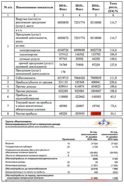 Финансовая отчетность за2016 года компаний «Якутскэнерго» и«Сахаэнерго»