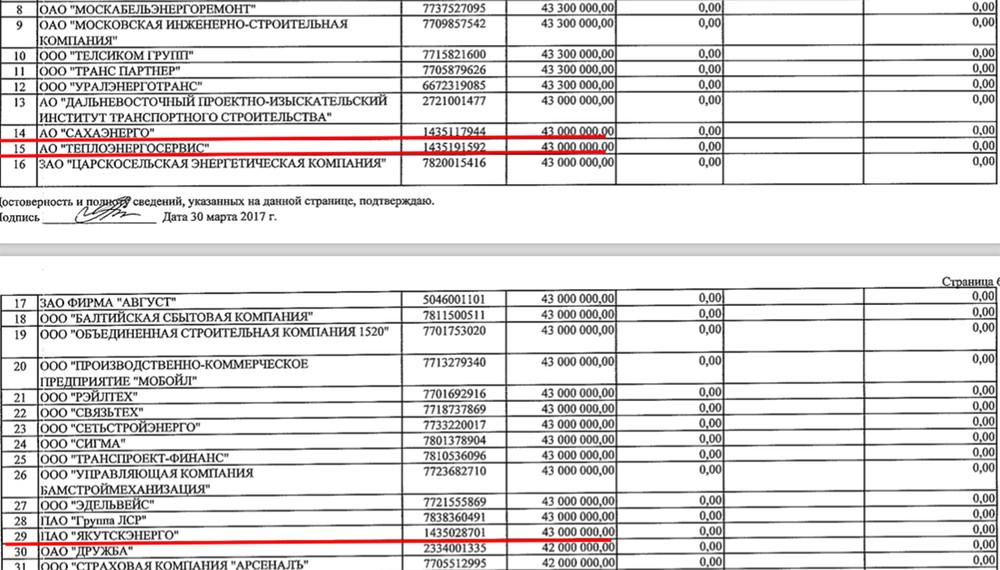 Финансовый отчет «Единой России»